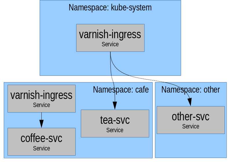 examples/architectures/cluster-and-ns-wide/cluster-ns-wide.png